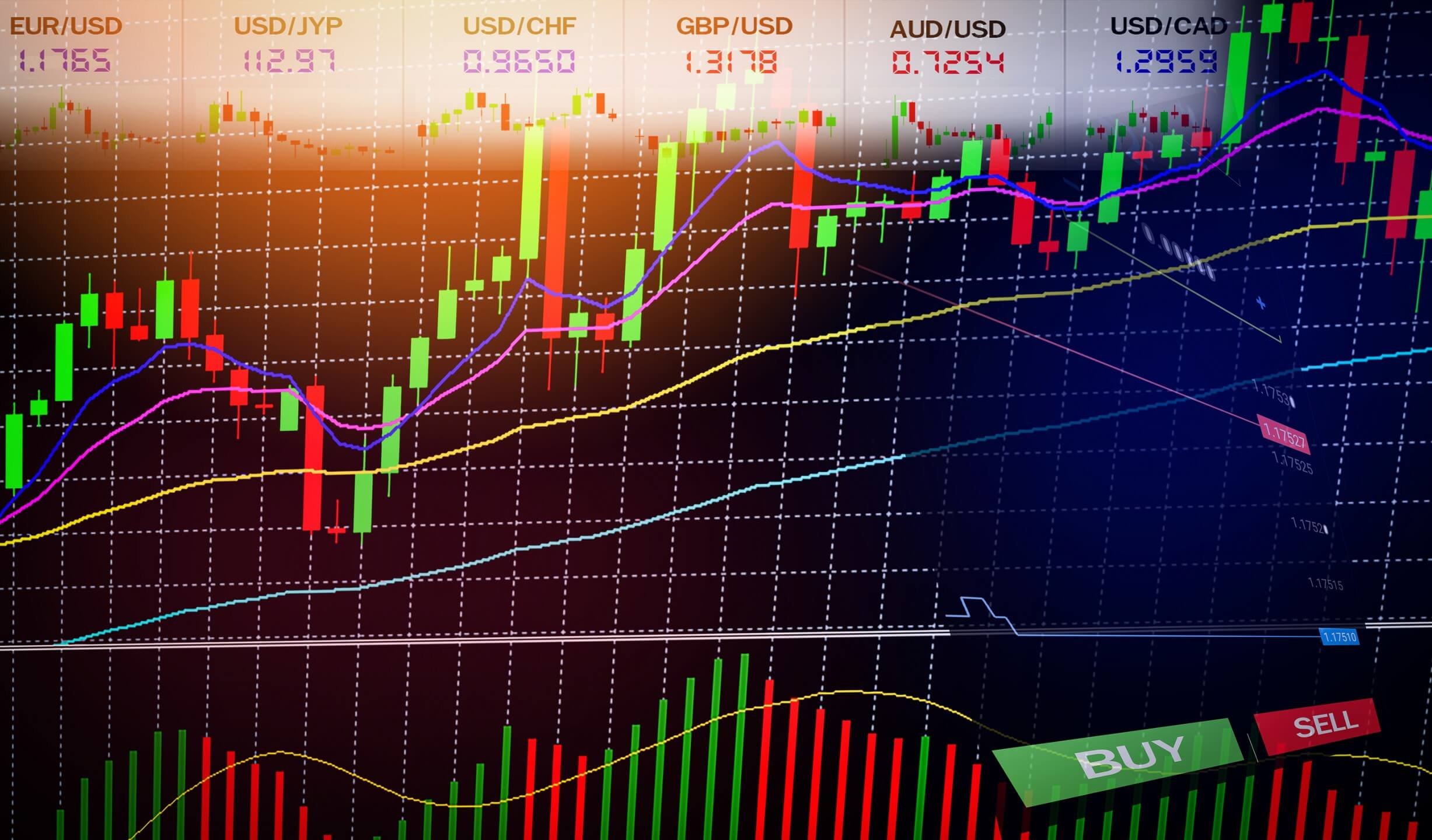 Best Indicators for Forex Trading